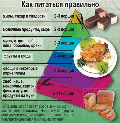 безуглеводная диета список продуктов таблица для похудения